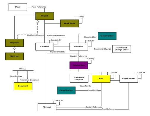 plant data model