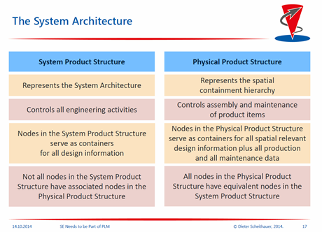system and product