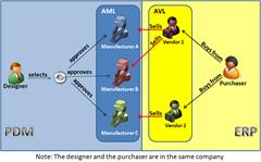 PDM_ERP_AML_AVL