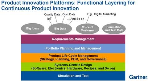 Gartner-platform layering