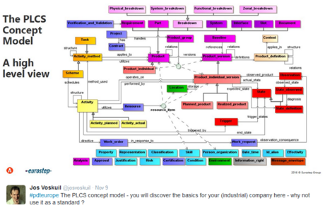 PLCS concept model
