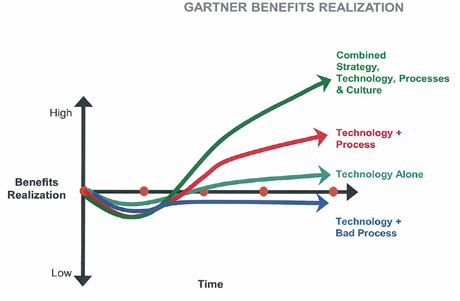 gartner benefits