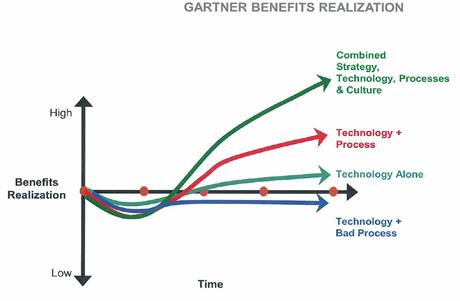 gartner benefits
